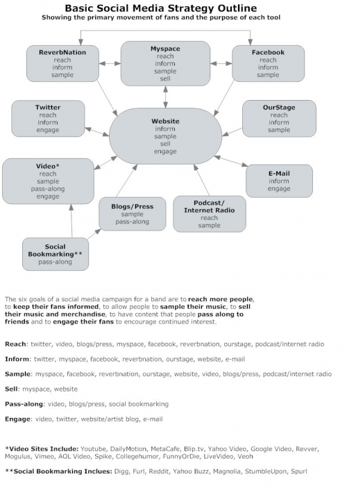 Basic-social-media-strategy2