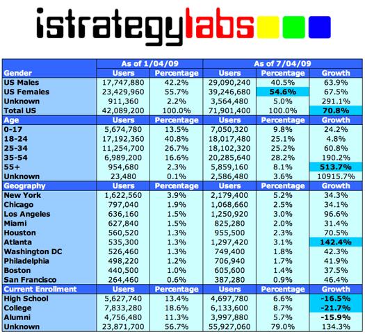 Facebook_demographics_statistics_2009