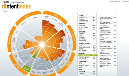Rf intent index